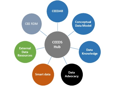 ceeds-diagram-2014-09-01